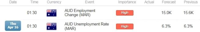 AUD/USD Range Resistance at Risk on Upbeat Australia Employment