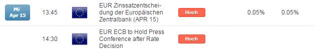 DAX: alle Augen auf der EZB am Mittwoch