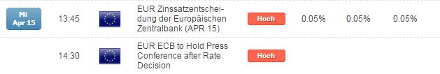 DAX unbeeindruckt von der EZB - neue Allzeithochs wahrscheinlich