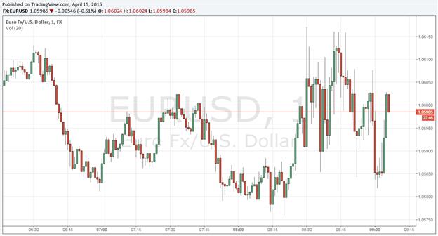 ECB Press Conference Invites Minimal Volatility, Limited EUR/USD Range