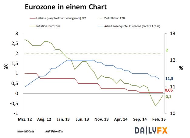 EUR/USD:  Geldpolitik der Europäischen Zentralbank rückt in den Mittelpunkt