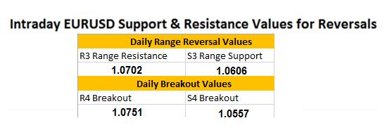 EUR/USD: Aktualisierung zu Unterstützung und Widerstand mit EZB