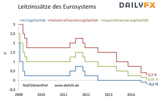 Status Quo - die EZB belässt die Zinssätze des Eurosystems unverändert