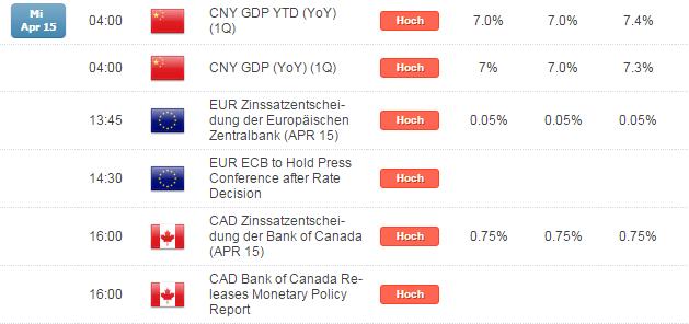 Kurzer Marktüberblick 16.04.2015