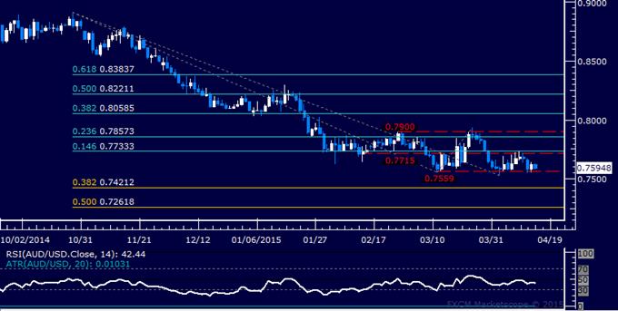 AUD/USD Technical Analysis: Still Stalling at Range Bottom