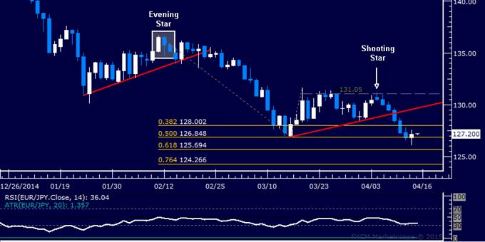 EUR/JPY Technical Analysis: Six-Day Loss Streak Broken