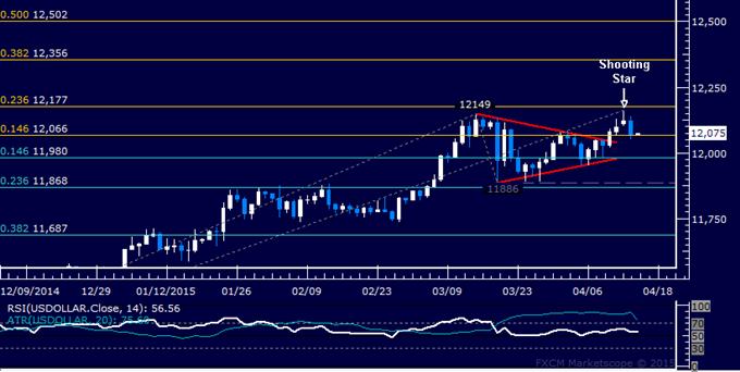 US Dollar Technische Analyse: Bei März-Swing-Top abgeblitzt