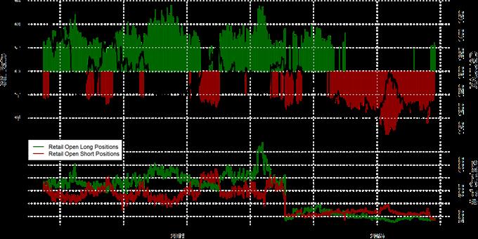Speculative Sentiment Index - 16.04.2015