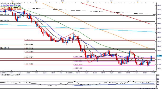 AUD/USD Clears Short-Term Range, Eyes March High Ahead of RBA Minutes