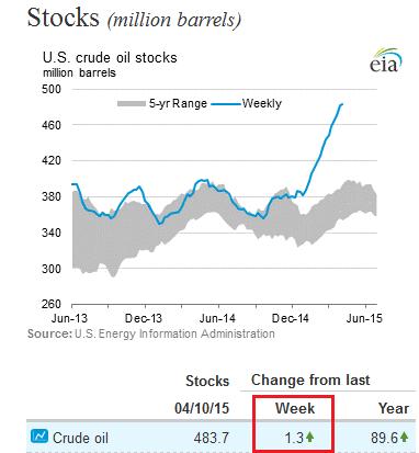 PETROLE : 3 graphiques défendent une hausse du prix du pétrole à court terme