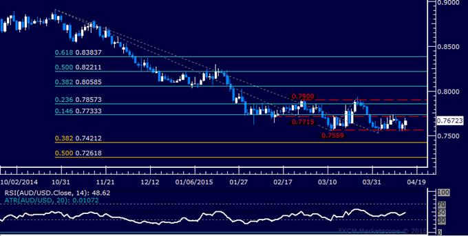 AUD/USD Technical Analysis: Sideways Drift Continues