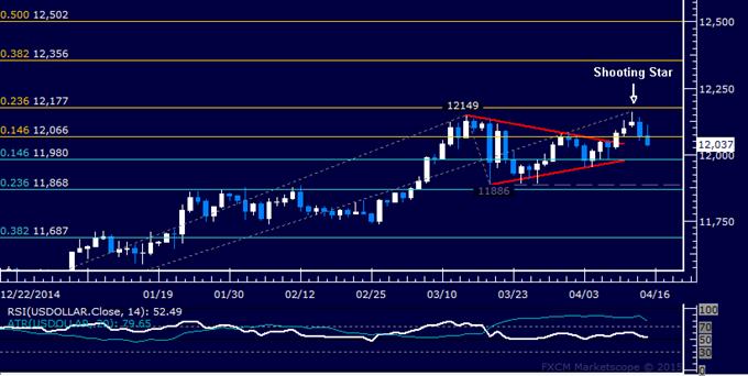 US Dollar technische Analyse: Stärkere Verluste erwartet