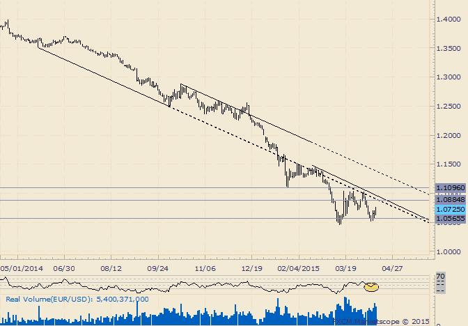 EUR/USD tradet bei Eröffnungskurs des Monats