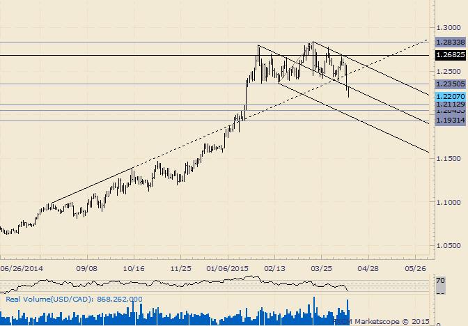 USD/CAD Major Breakdown Triggered