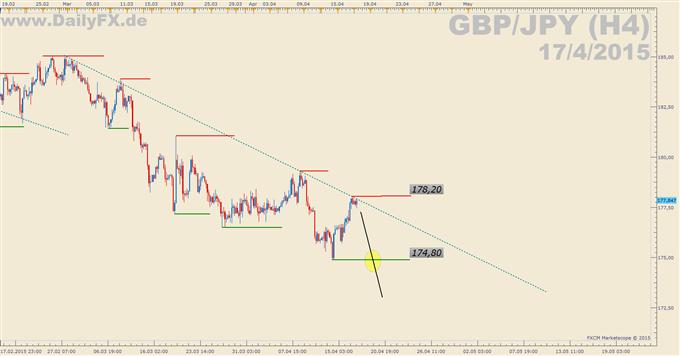 Trading Setup: Short GBP/JPY