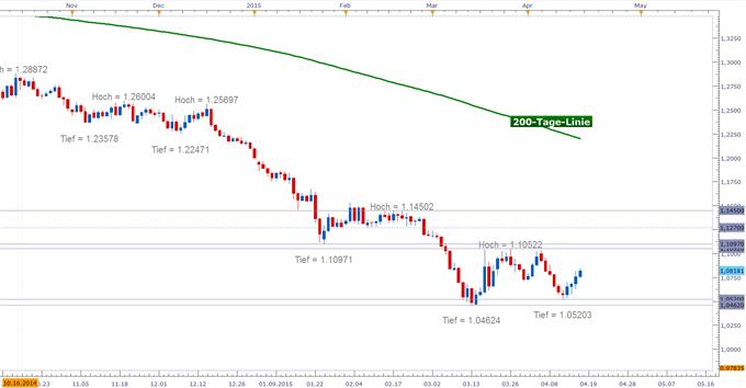 EUR/USD: Dollar korrigiert - Zinsfantasien im Rückzug