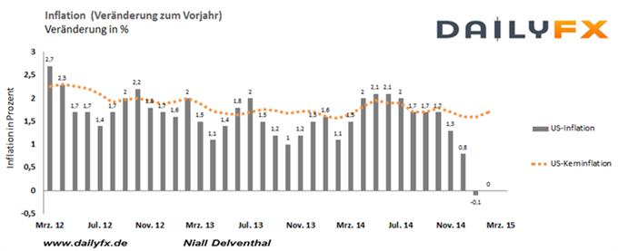 EUR/USD: Heutiger Impulsgeber die US-Inflation, doch Teuerung in den USA  unverändert erwartet