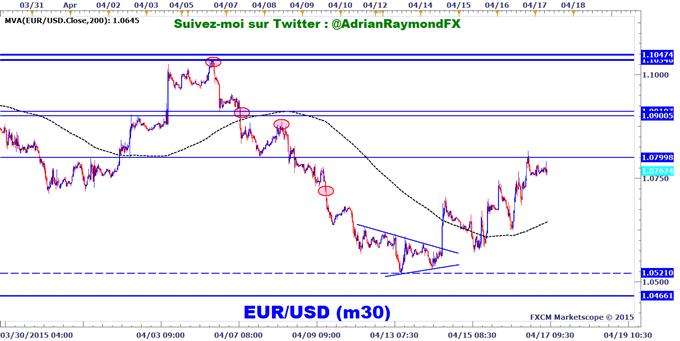 Analyse_technique_EUR/USD