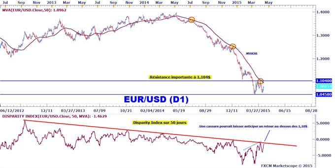 Analyse technique EURUSD