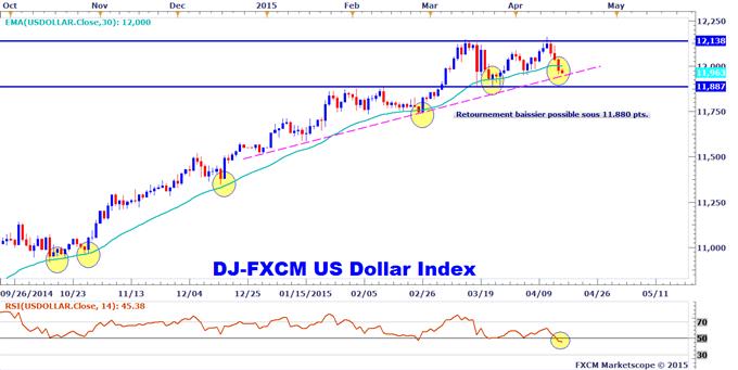 Analyse technique Dow Jones FXCM US Dollar Index