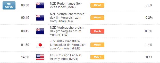 Kurzer Marktüberblick 20.04.2015