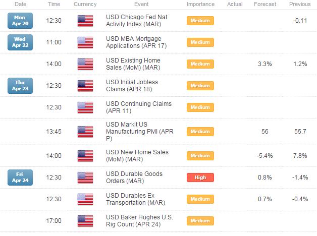 Attitude Shifting Towards USD?