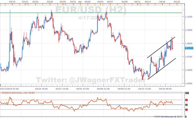 US Dollar: SSI gibt breit basiertes Bärensignal