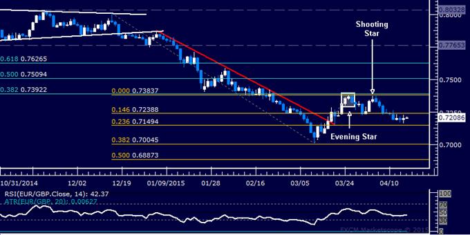 EUR/GBP Technical Analysis: Treading Water Below 0.73