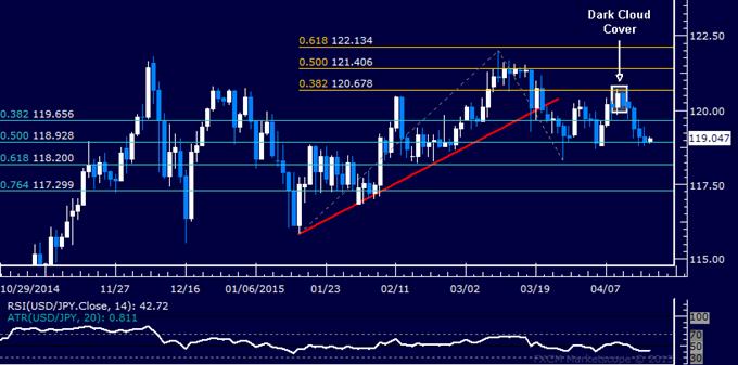 USD/JPY Technical Analysis: Longest Loss Streak in 3 Months