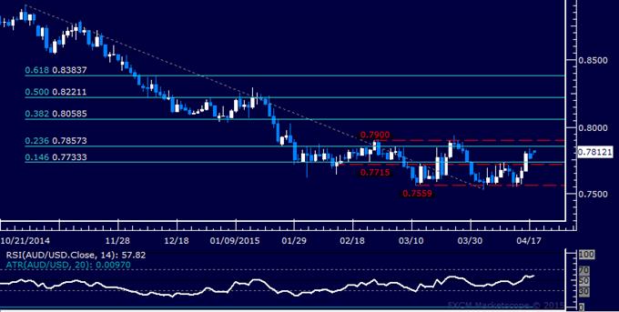 AUD/USD Technical Analysis: Key Range Top Under Fire