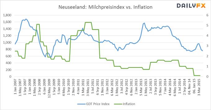 NZD/USD: Schwache Inflationsdaten weisen auf Stärke des Kiwis