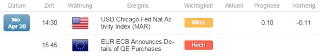 Einseitige spekulative Wetten auf EUR/USD-Schwäche fallen leicht zurück
