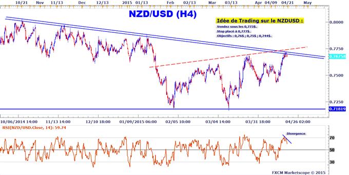 Idée de Trading DailyFX : Opportunité de vente sur le NZDUSD