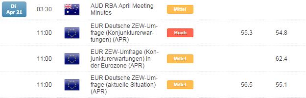 Kurzer Marktüberblick 21.04.2015