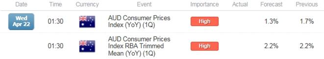 AUD/USD Range Resistance at Risk on Sticky Australia Core CPI