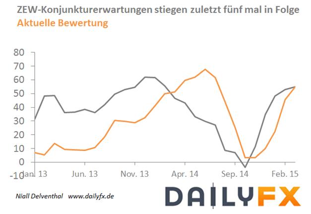 EUR/USD:  ZEW-Konjunkturerwartungen höher erwartet