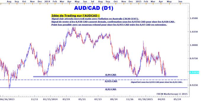 Idée de Trading DailyFX : L'AUDCAD est à surveiller lors de la publication de l'IPC australien mercredi matin
