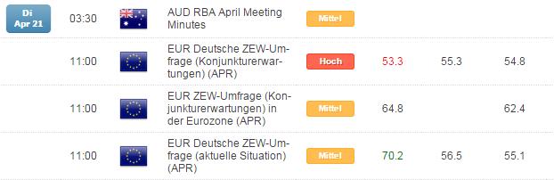 Kurzer Marktüberblick 22.04.2015