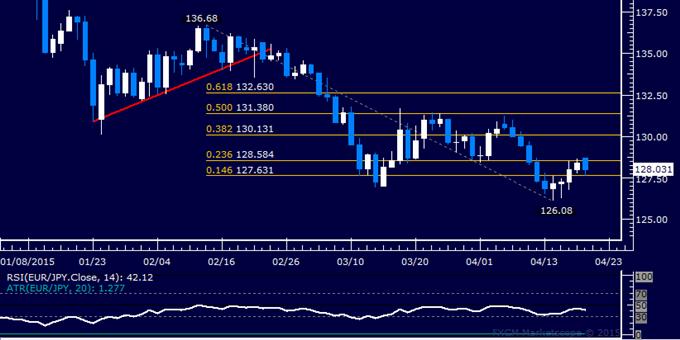 EUR/JPY Technical Analysis: Euro Rejected Below 129.00