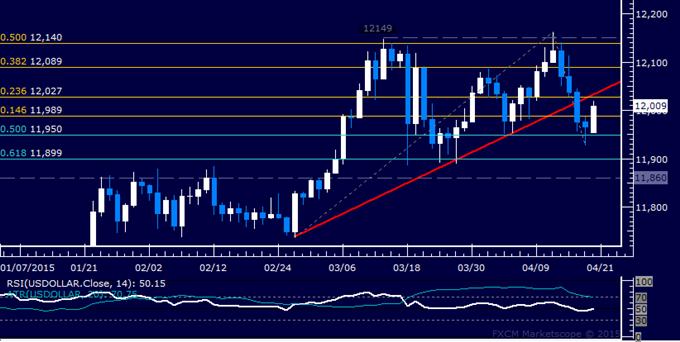 US Dollar Technische Analyse: Kurs stieg am stärksten in einem Monat