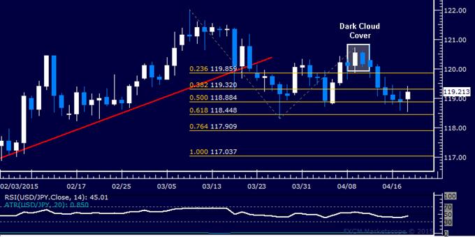 USD/JPY Technical Analysis: Yen Snaps Winning Streak