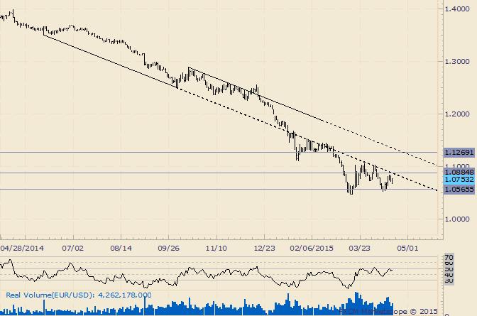 EUR/USD nähert sich Bullen-/Bären-Linie; Auswirkungen sind von Bedeutung