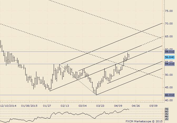 Crude hält Breakout; Mittellinie ist entscheidend
