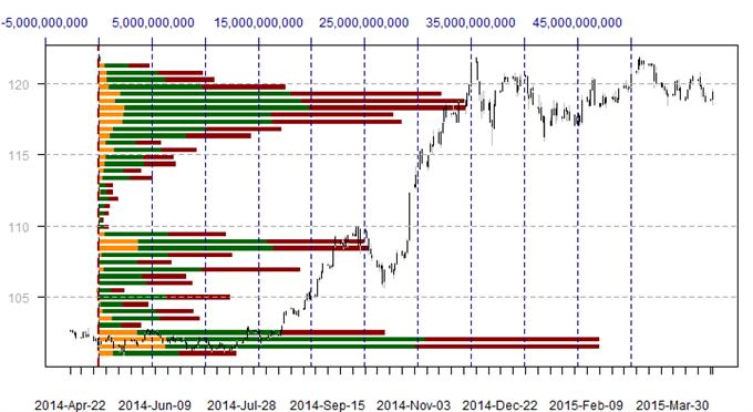 US Dollar tradet auf kritischen Volumen-Unterstützungslevels, nächste Bewegung ist entscheidend