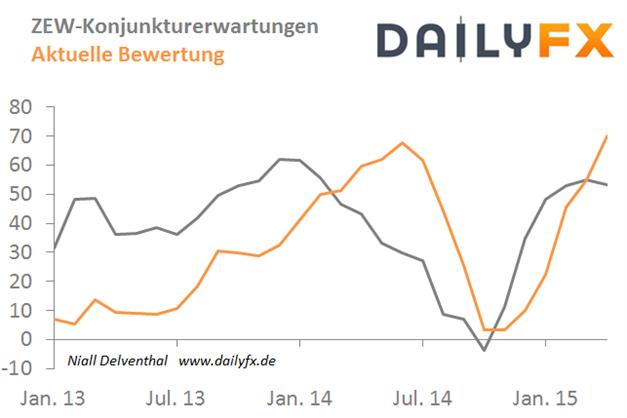 EUR/USD nähert sich wieder 1,08 - dünne Wirtschaftsagenda