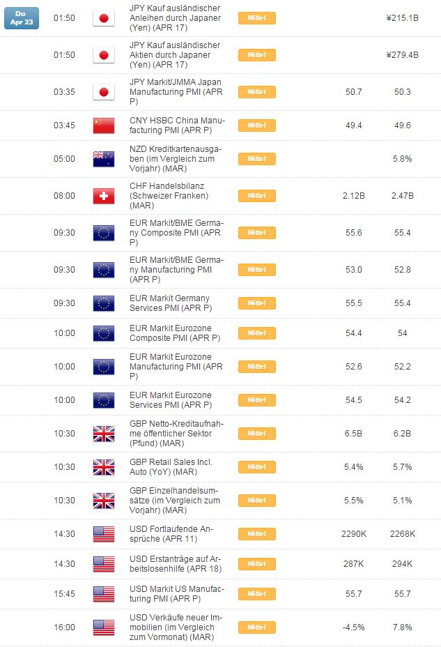 Kurzer Marktüberblick 23.04.2015