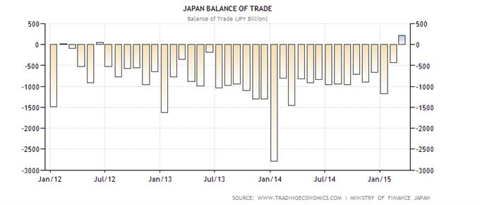 Erster Handelsüberschuss Japans seit 2012