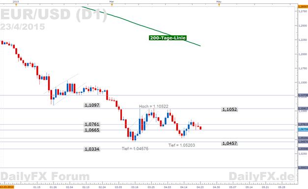 EUR/USD: Ob die konjunkturelle Expansion in der EZ weiterhin auf einer breiten Basis beruht wird heute interessieren