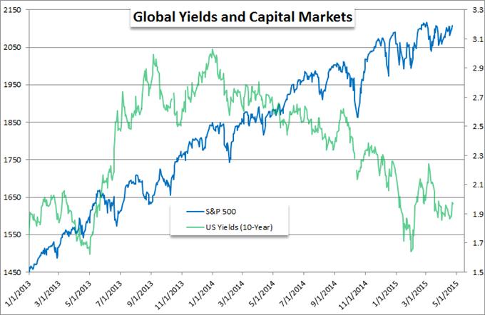 Globale Zinsen steigen am stärksten seit Monaten - Wohin jetzt?