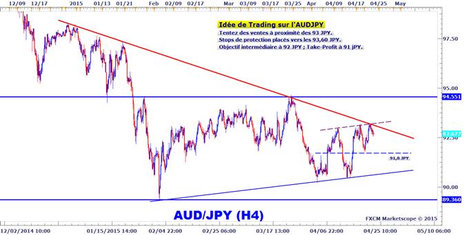 Idée de Trading DailyFX : Ventes possibles sur l'AUDJPY sous les 93 JPY